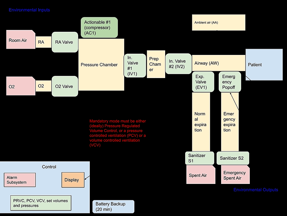 /lets-modularize-the-open-source-ventilator-problem-h55x32my feature image