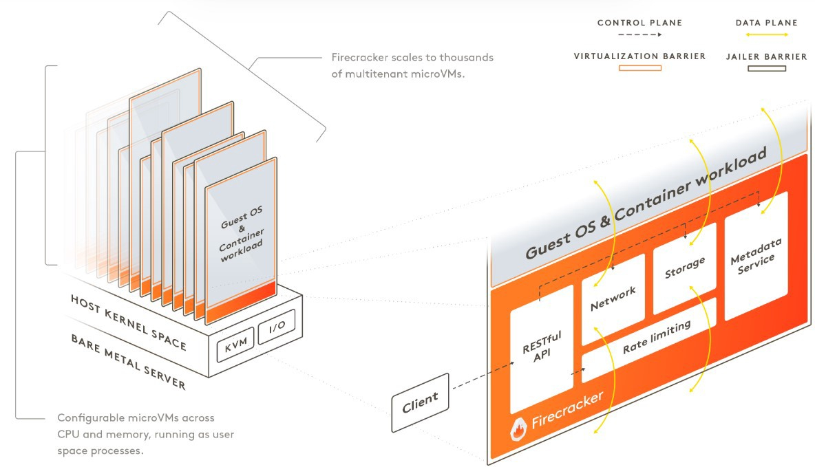 /a-deep-dive-into-aws-firecracker-ry9w3yc3 feature image