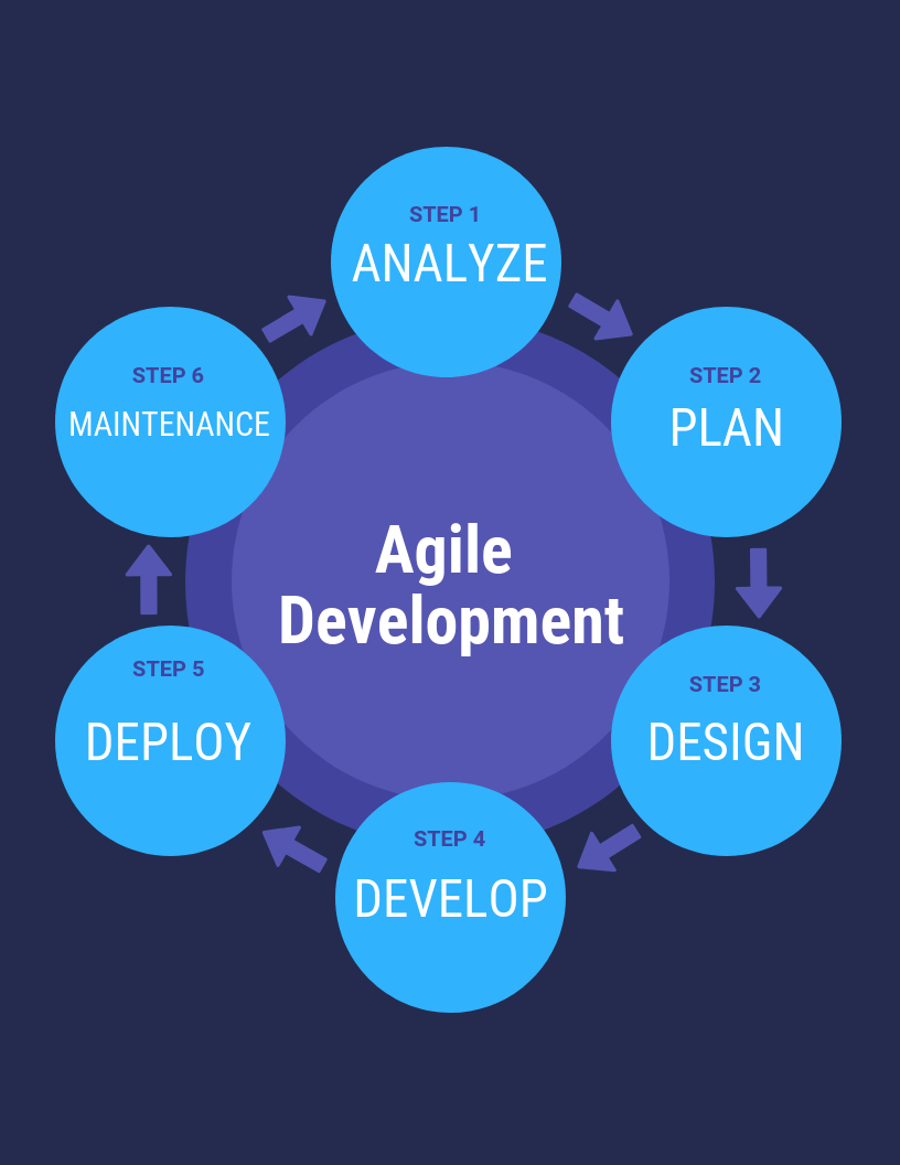 /agile-vs-waterfall-how-to-choose-the-right-methodology-for-your-project-f7da3yoz feature image