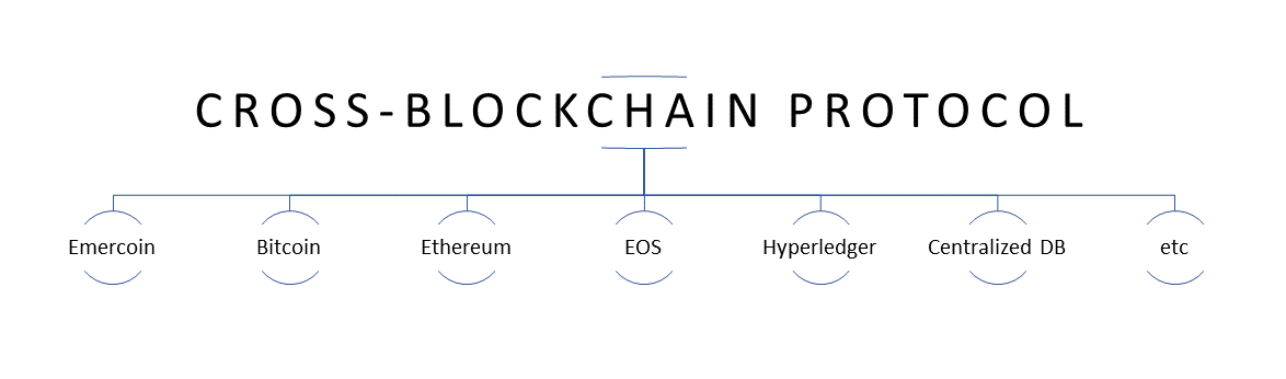/cross-blockchain-protocol-for-public-databases-and-property-registries-cz3s32rf feature image