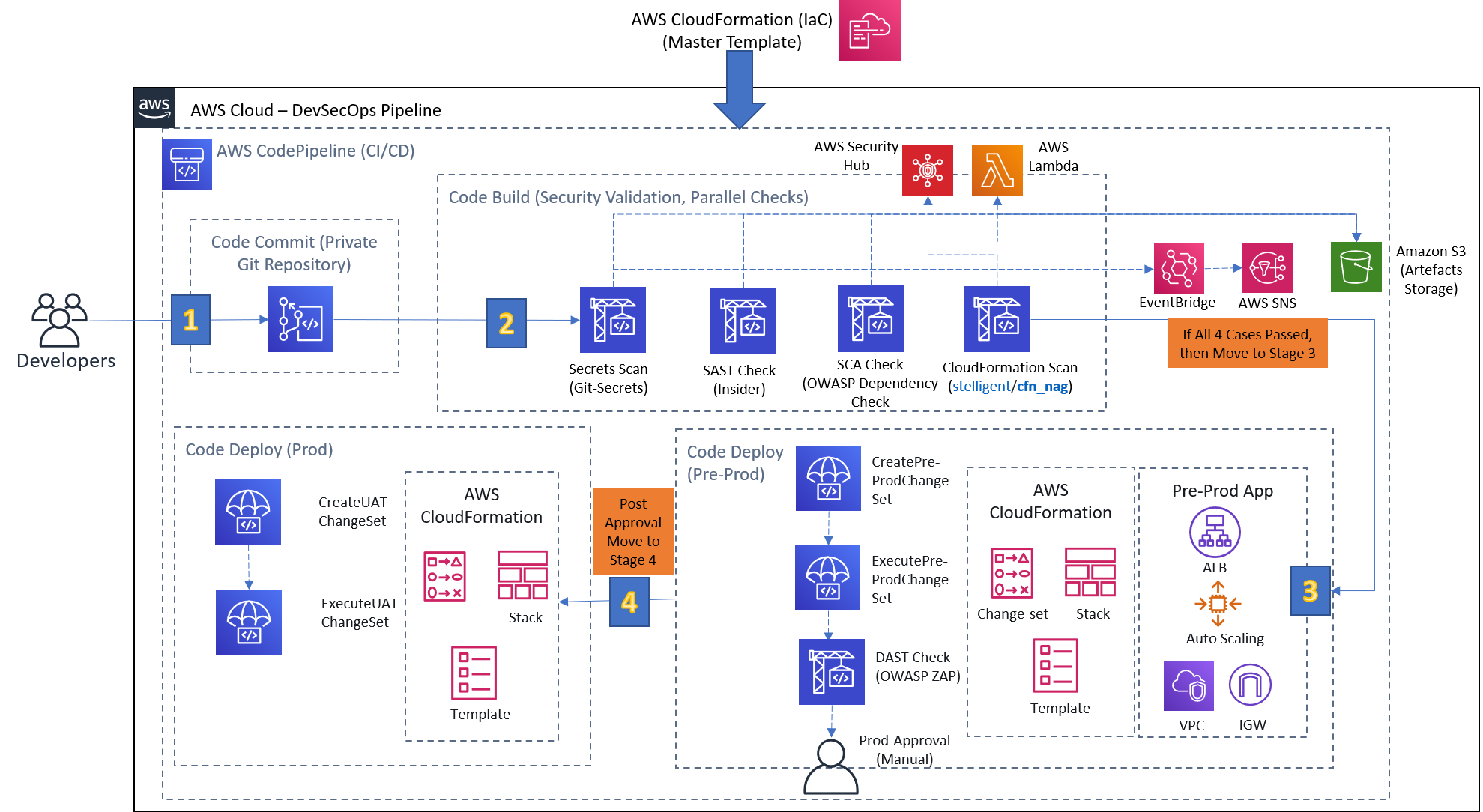 /devsecops-introduction-clear-instructions-on-how-to-build-a-pipeline-in-aws-part-1-5nx334e feature image