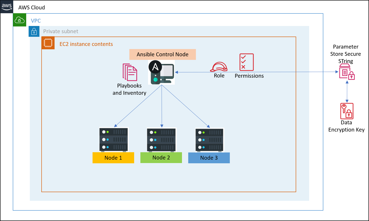 /connect-to-ec2-remote-systems-from-the-ansible-control-machine-using-aws-ssm-parameter-store-jt2k342k feature image