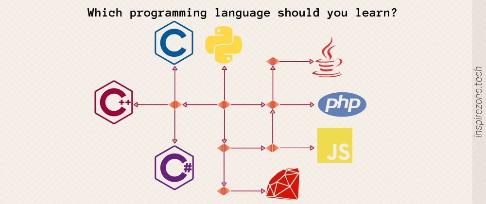 /deciding-on-a-programming-language-to-learn-ask-these-3-key-questions-1th352y feature image