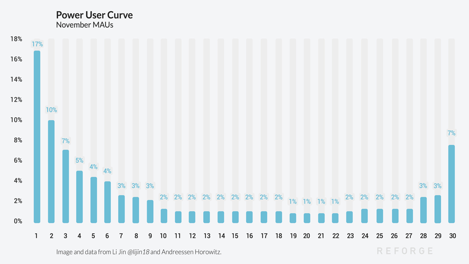 /what-to-learn-from-the-power-user-curve-0d1k3ytr feature image