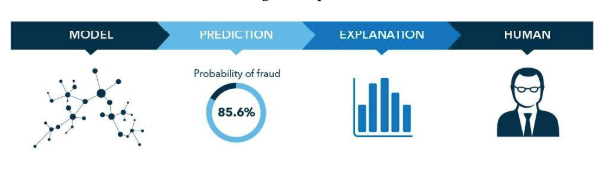 /how-machine-learning-can-help-with-fraud-prevention-djad32i8 feature image