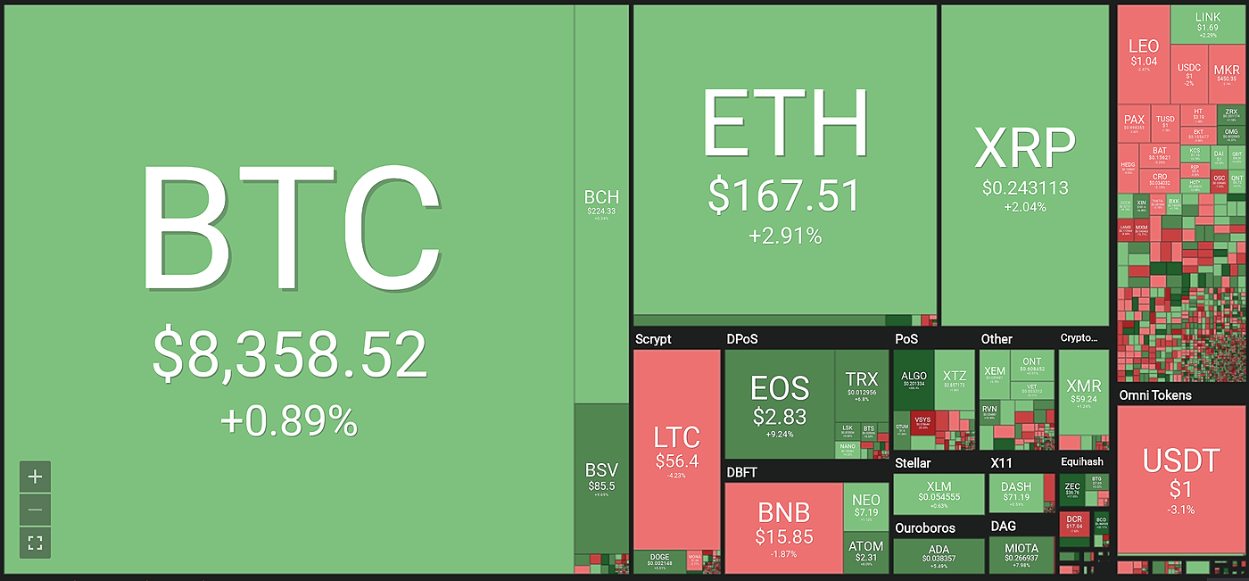 /why-is-the-crypto-market-back-in-the-green-after-almost-two-years-of-pullback-17lr32p0 feature image