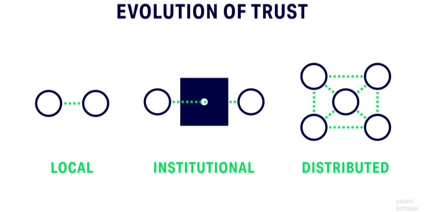 /the-instagram-of-trust-how-to-redesign-the-architecture-of-trust-in-products-8eeb5689446b feature image
