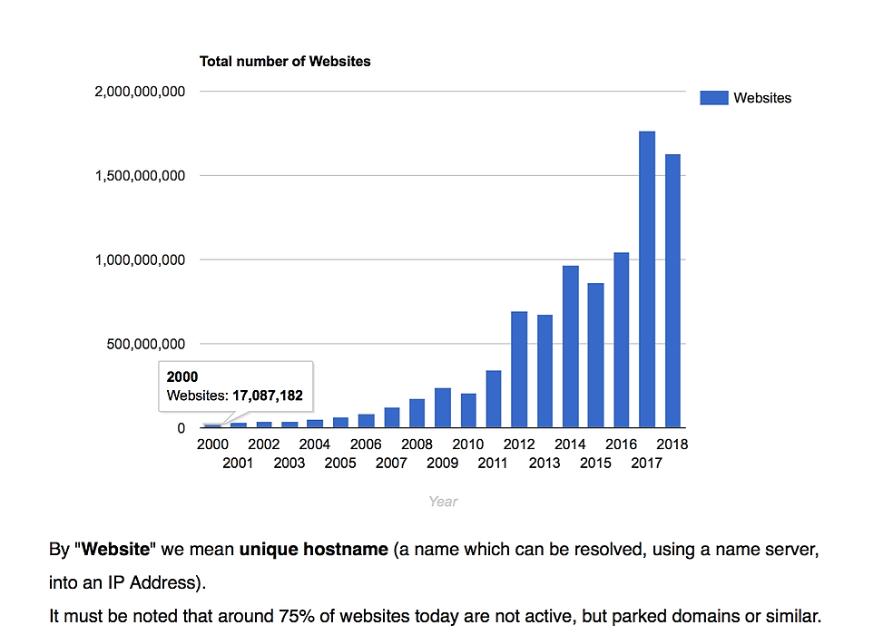 /from-2000-to-2018-total-websites-grew-from-17-million-to-16-billion-5m40324f feature image