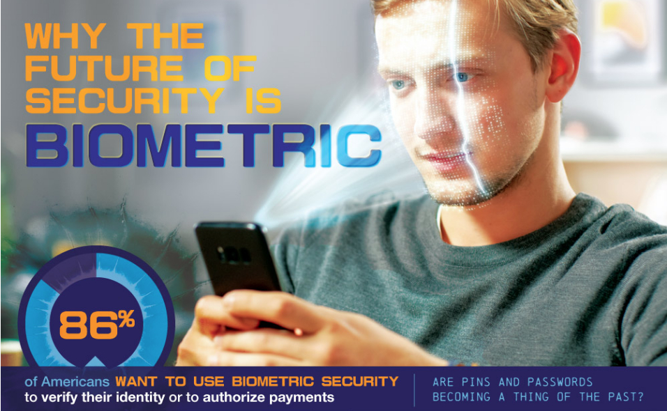 /an-understanding-of-available-biometrics-c07932qf feature image