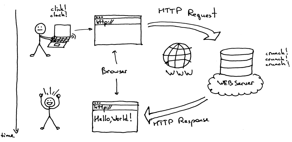 /http-made-easy-understanding-the-web-client-server-communication-yz783vg3 feature image
