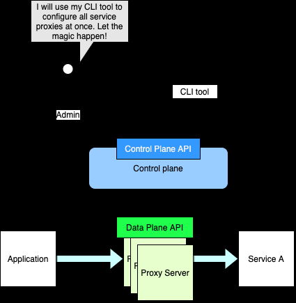 /data-plane-control-plane-and-their-apis-service-mesh-explained-58g93yke feature image