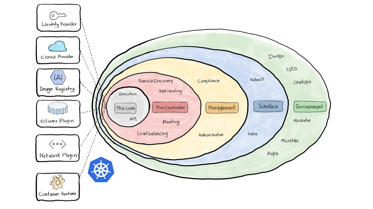 /kubernetes-101-concepts-and-why-it-matters-g27536x2 feature image