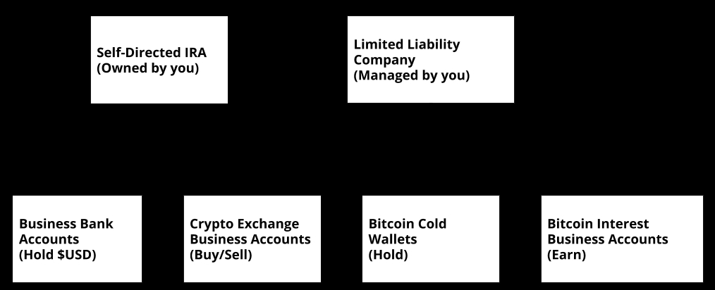 /bitcoin-retirement-series-part-i-how-to-invest-in-retirement-plans-us-version-4wew325o feature image
