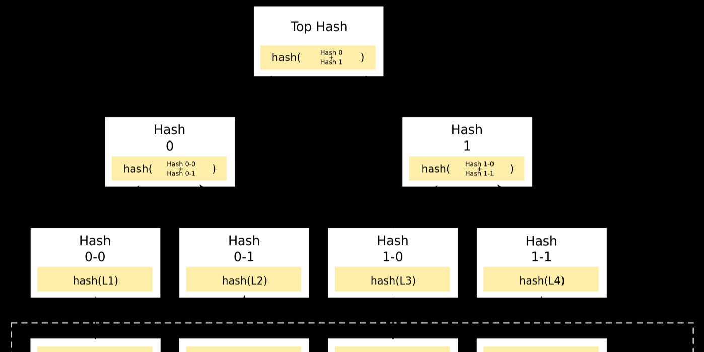 /blockchain-what-the-hell-is-a-merkle-tree-gjah3qih feature image