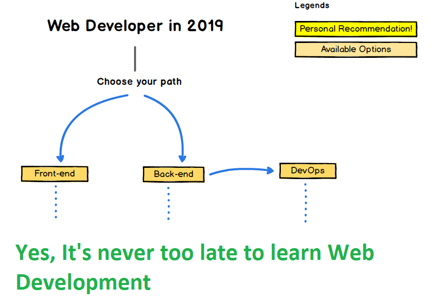 /7-courses-to-learn-web-development-for-beginners-best-of-lot-c91m1325l feature image