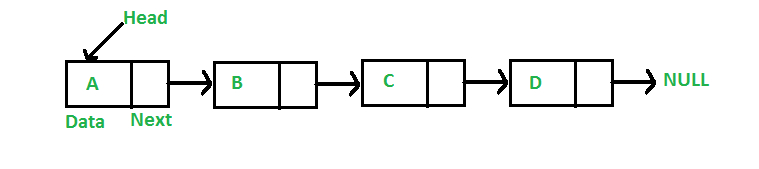 /understanding-linked-lists-basics-c93x32ay feature image