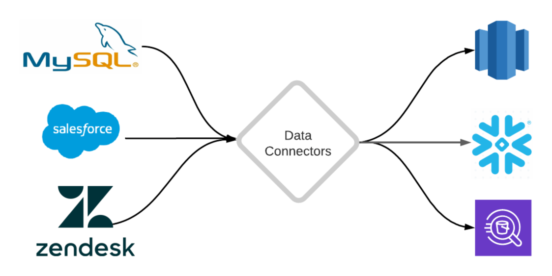/an-introduction-to-data-connectors-your-first-step-to-data-analytics-9g45331x feature image