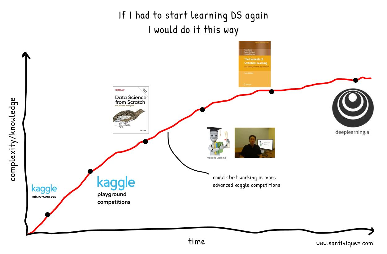 /how-id-learn-data-science-if-i-were-to-start-all-over-again-5o2733tn feature image