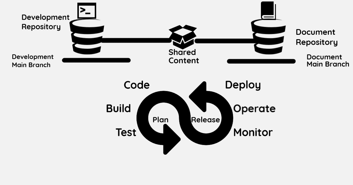 /doc-as-code-managing-content-is-easy-when-its-distributed-9eam3ytv feature image