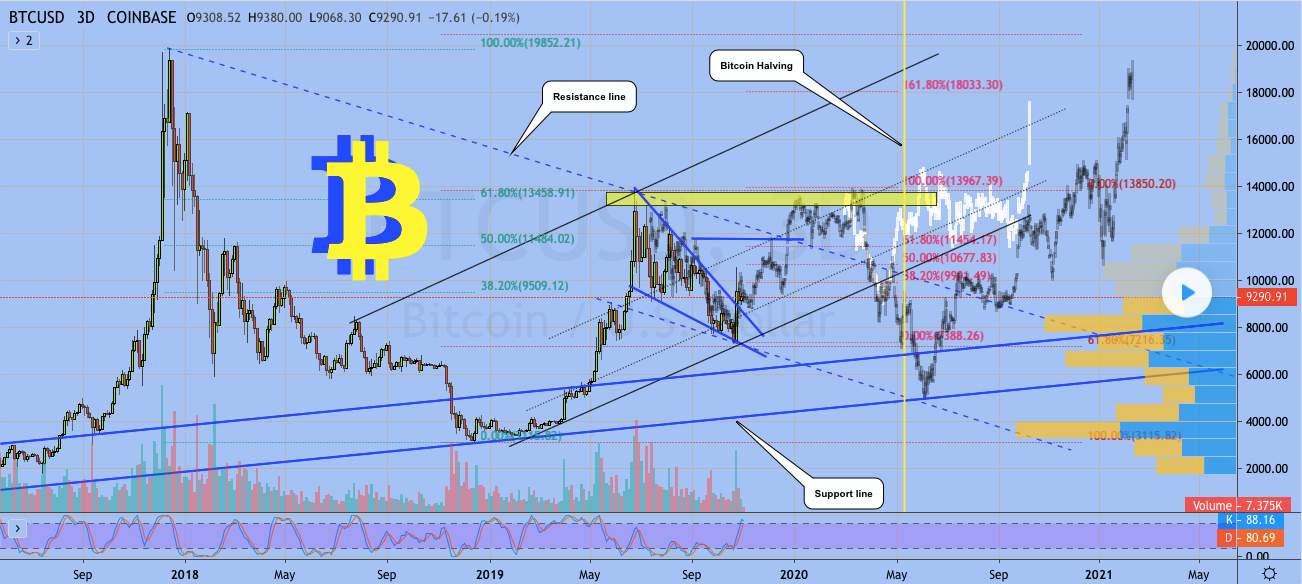 /bitcoin-navigator-current-analysis-and-predictions-on-btc-y1o32ph feature image