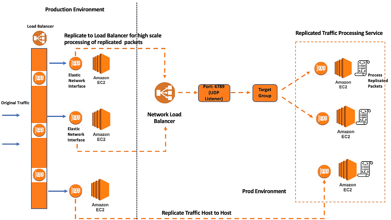 /wtf-is-aws-traffic-mirroring-2s6i329k feature image
