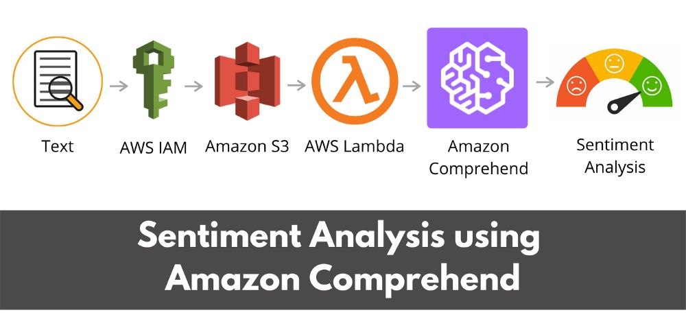 /how-to-perform-sentiment-analysis-with-amazon-comprehend-8l4p351p feature image