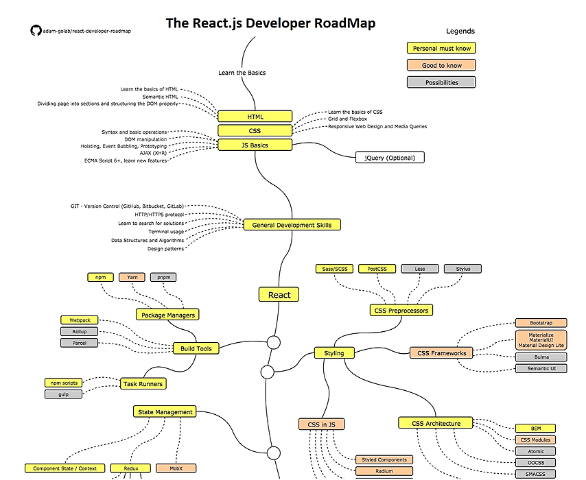 The 2020 React Js Developer Roadmap Hacker Noon