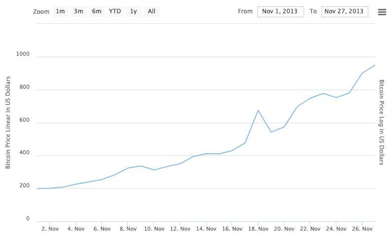 Bitcoin plummets after reaching record $42,000 value