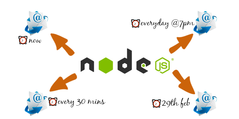 /send-and-schedule-e-mails-from-a-nodejs-app-xp5ev3x1r feature image
