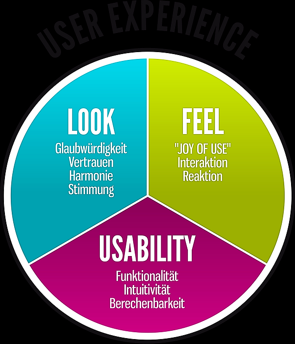 /lets-talk-about-intuition-in-ux-rz5l38n5 feature image