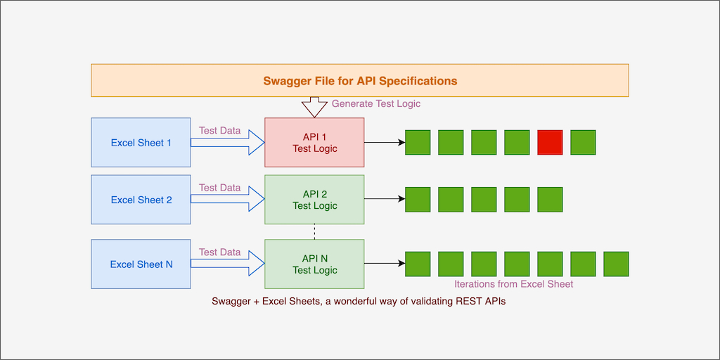/swagger-excel-sheets-a-wonderful-way-of-validating-rest-apis-using-vrest-ng-7y1t325n feature image