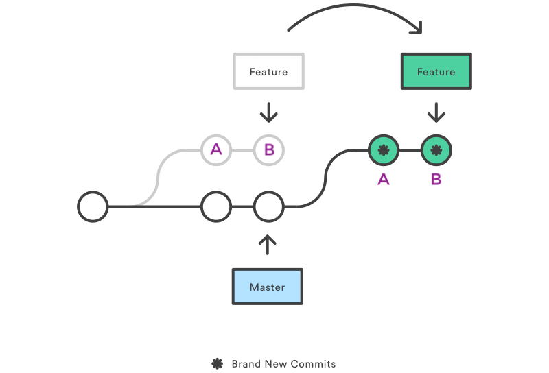 How to Use Git Rebase to Squash a Sequence of Commits to a New Base Commit