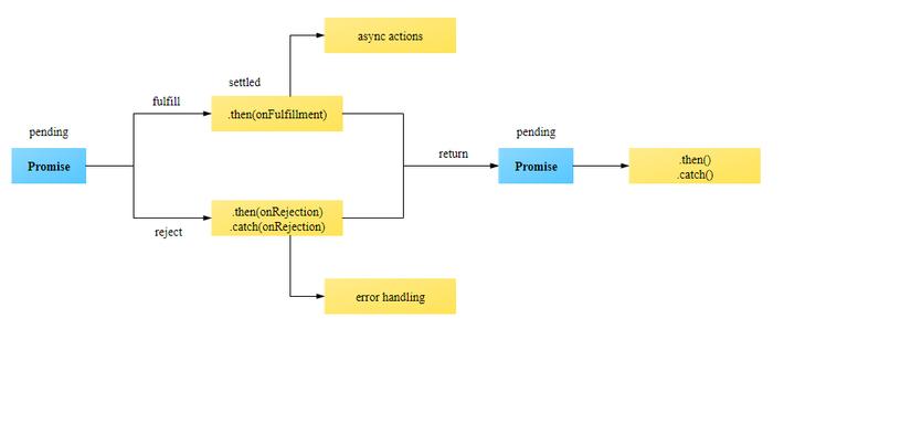 /javascript-promises-callbacks-and-asyncawait-pu7432af feature image