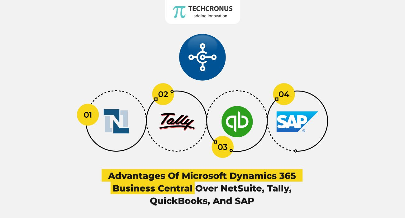 /advantages-of-microsoft-dynamics-365-business-central-over-netsuite-tally-quickbooks-and-sap-1t5z35jf feature image