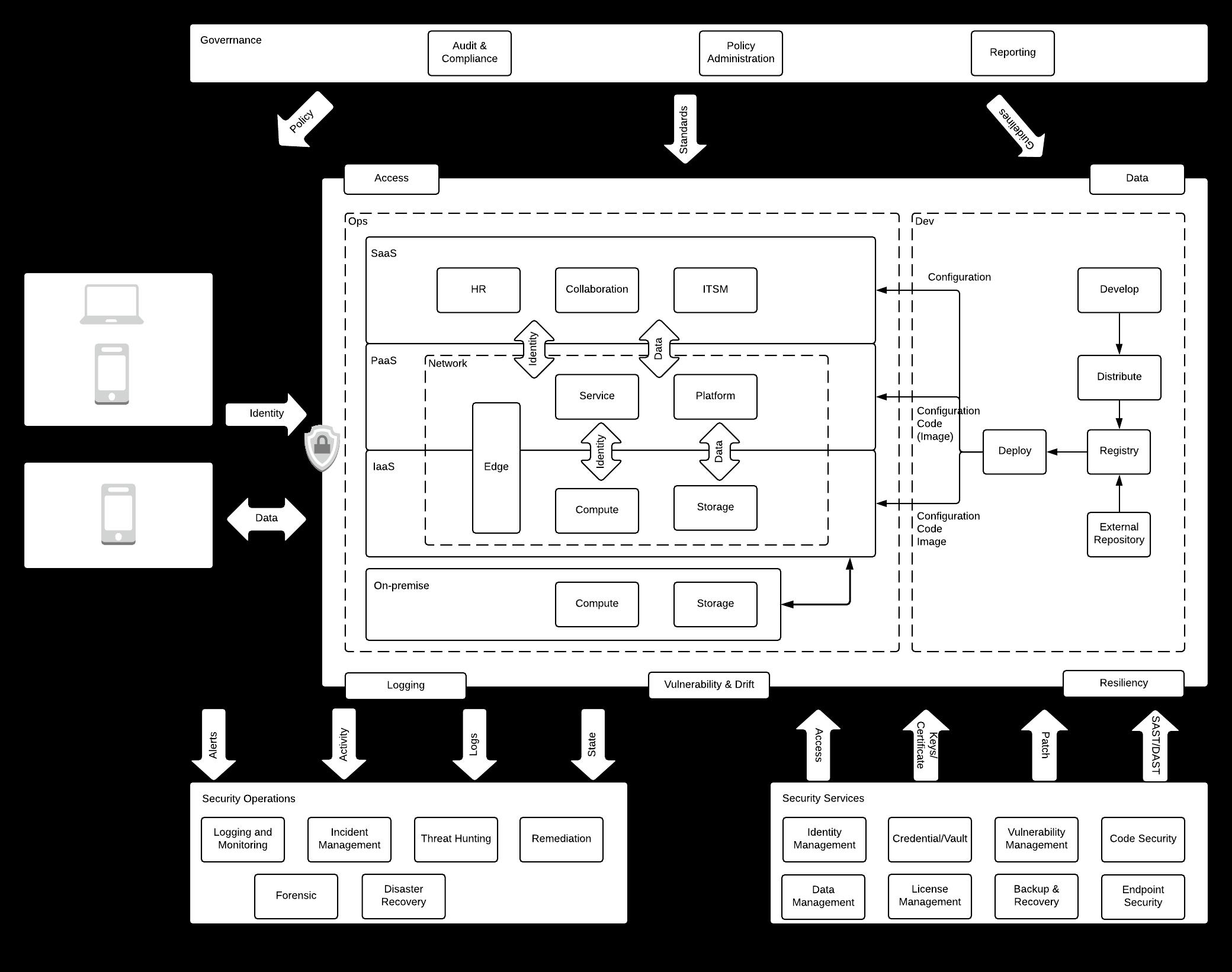 /managing-enterprise-cloud-security-vs-on-prem-security-wx9533cm feature image