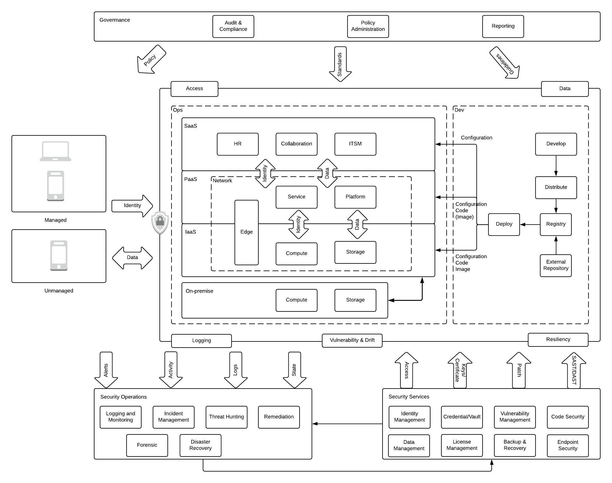/enterprise-cloud-security-guide-secure-application-development-izey35lg feature image