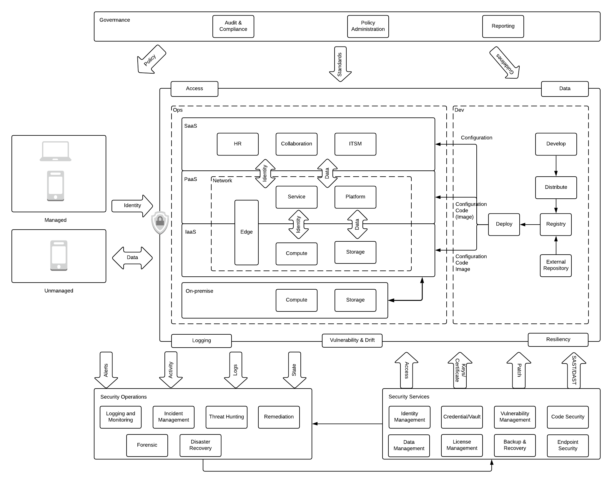 /enterprise-cloud-security-setting-up-structure-identity-based-access-and-network-control-8nk933jz feature image