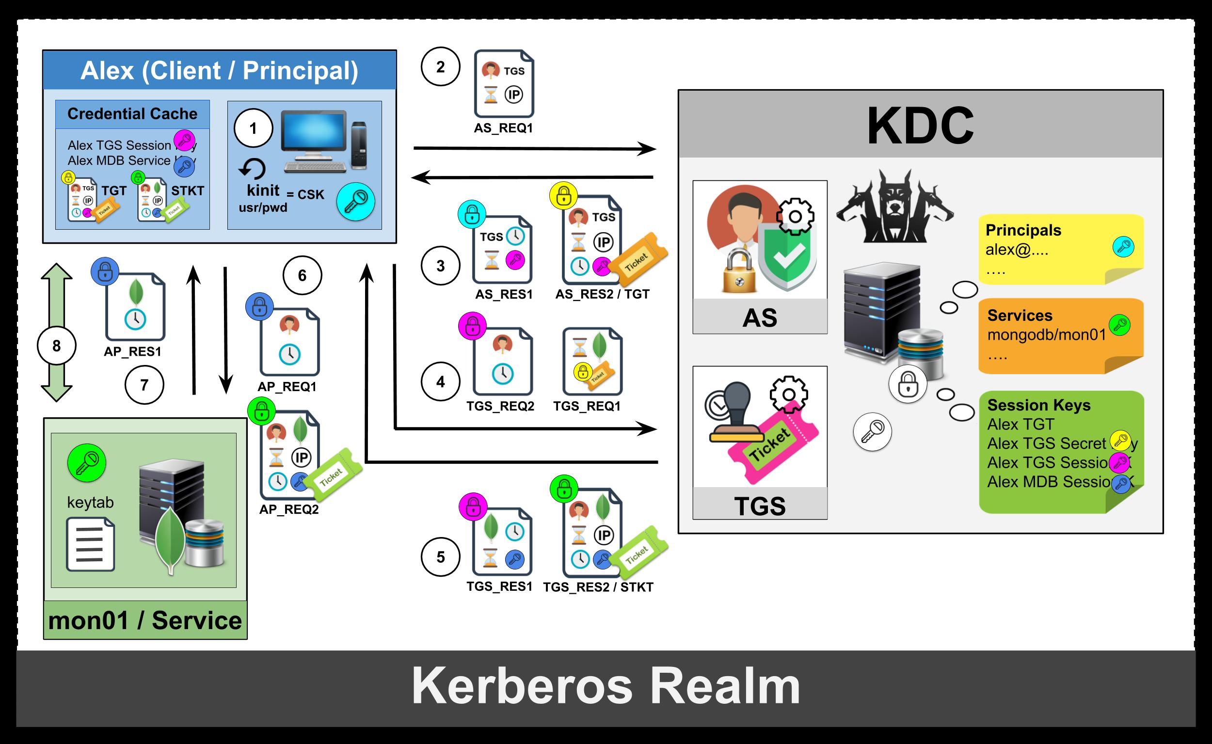 /mongodb-kerberos-a3dfdf322d1c feature image