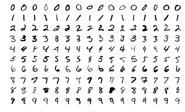 /identifying-handwritten-digits-from-the-mnist-dataset-using-python-0c2k335e feature image