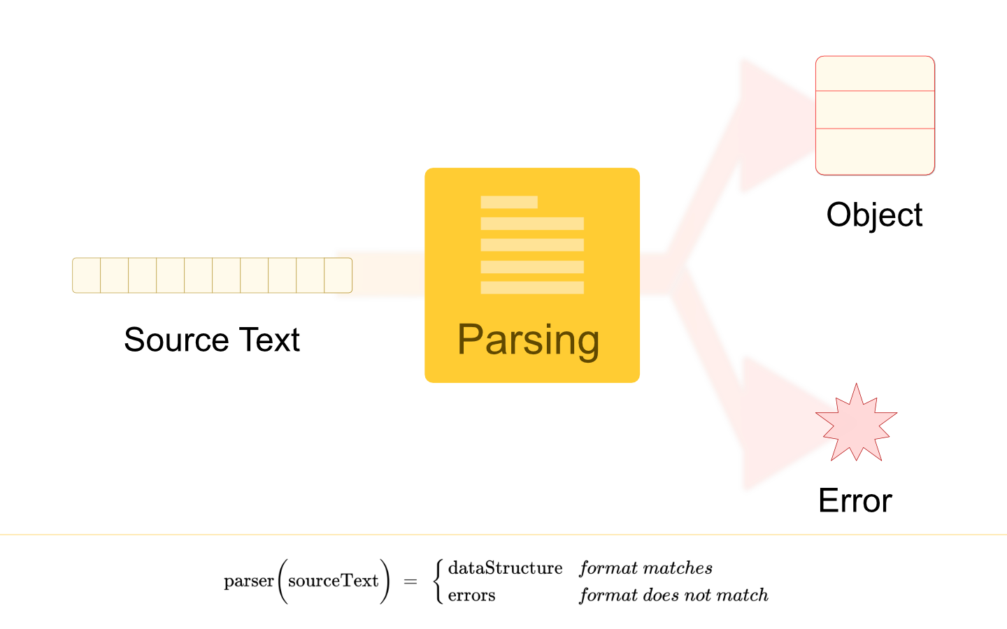 /convert-formatted-text-into-a-data-structure-using-parsing-po3j31ik feature image