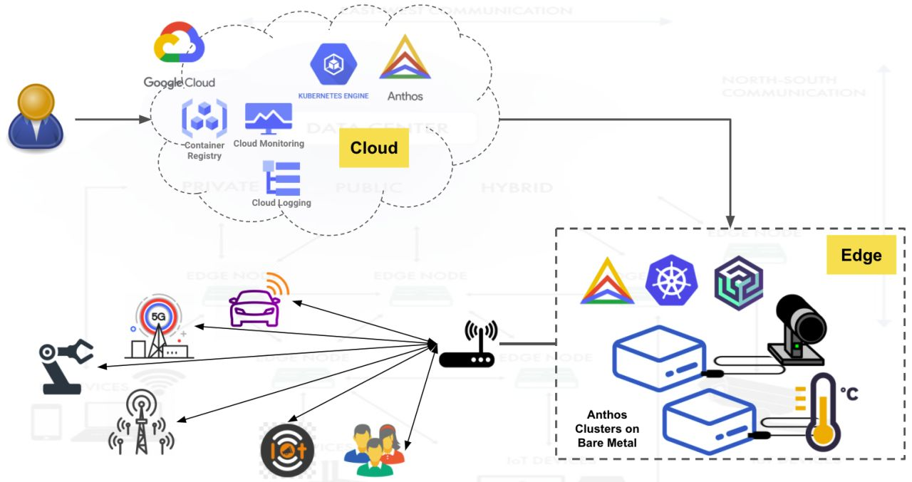 /anthos-on-bare-metal-how-to-manage-a-private-cluster-from-the-cloud-al3r34d9 feature image