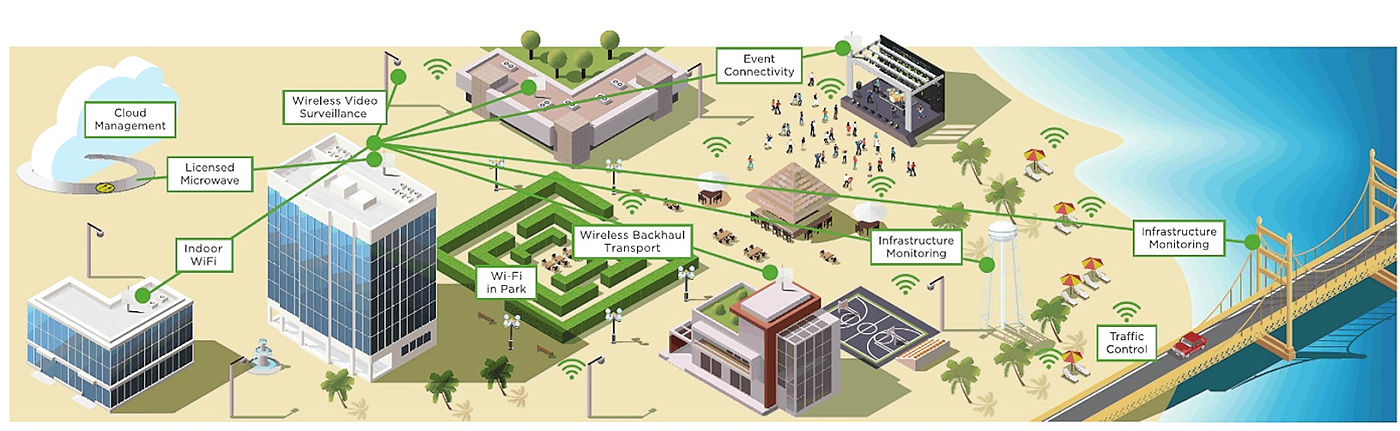 /cambium-network-and-facebook-team-up-for-the-sake-of-smart-cities-kvae3y8k feature image