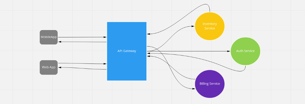 /communication-over-microservices-109k3ywh feature image