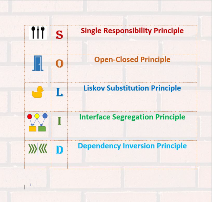 /how-to-learn-solid-design-principles-in-5-minutes-952x33rm feature image