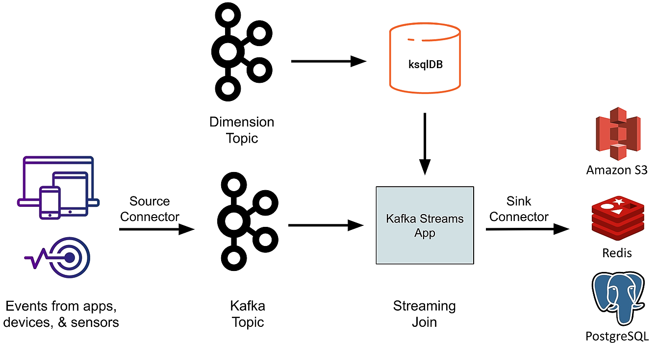 /using-ksql-stream-processing-and-real-time-databases-to-analyze-kafka-streaming-data-a-how-to-guide-804i327m feature image