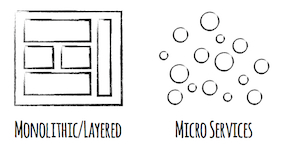 /microservices-part-1-iy32p3w4a feature image