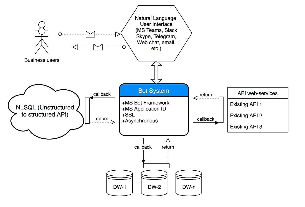 /how-to-use-nlp-to-sql-api-i31tu30cc feature image