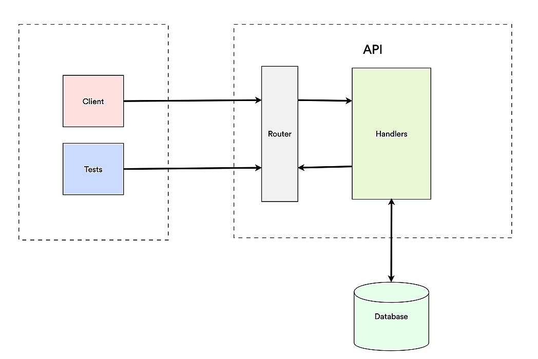 /functional-testing-with-your-backend-in-go-vp813yi2 feature image