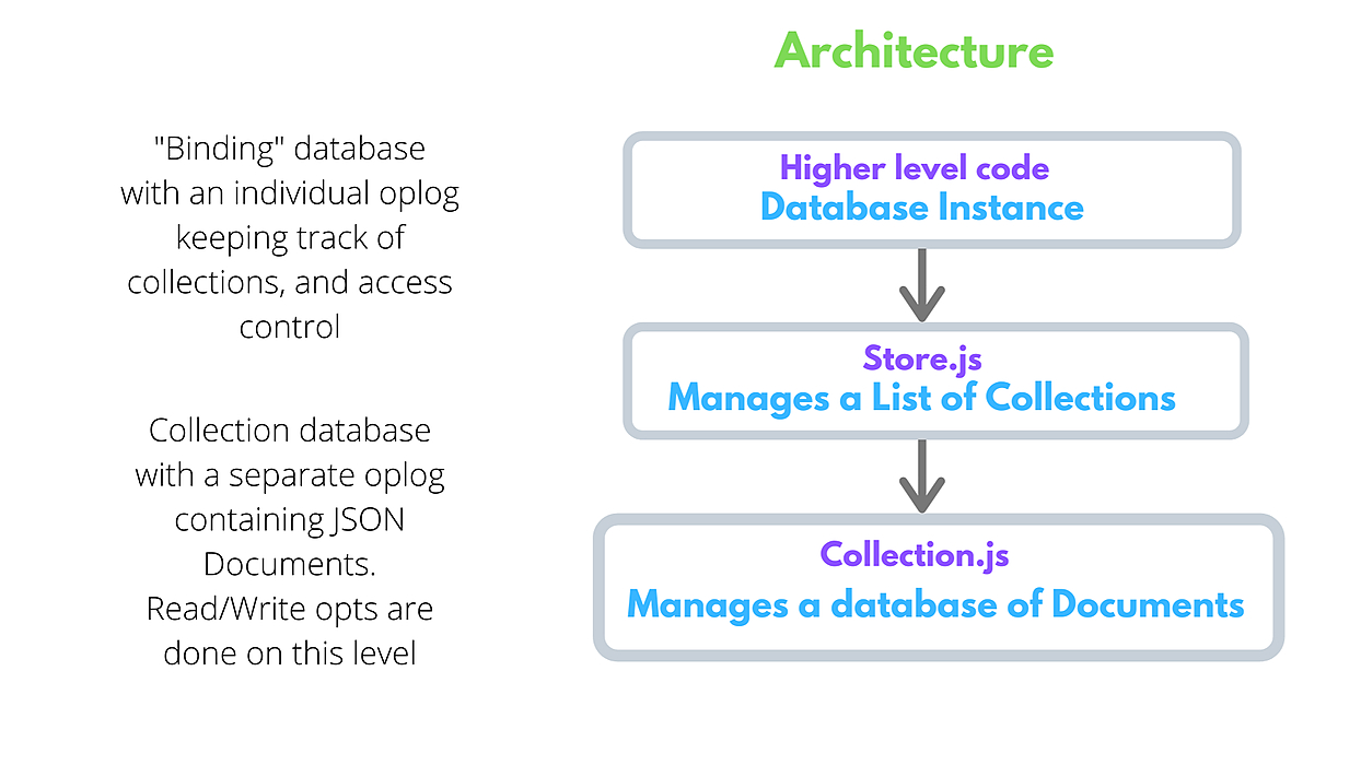 /aviondb-a-mongodb-like-distributed-database-wr543y1i feature image