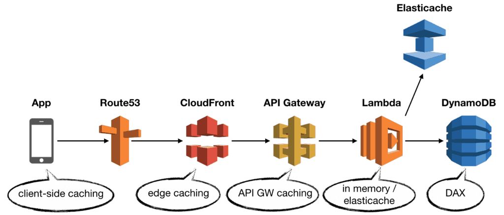 /all-you-need-to-know-about-caching-for-serverless-applications-pvtw3trb feature image